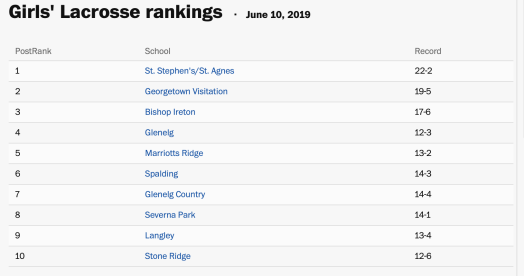 Langley Lacrosse Ranked 9th